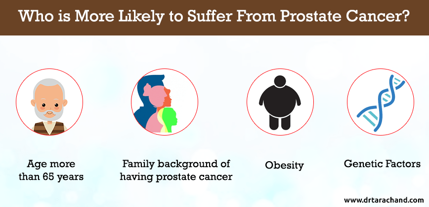Causes of prostate cancer