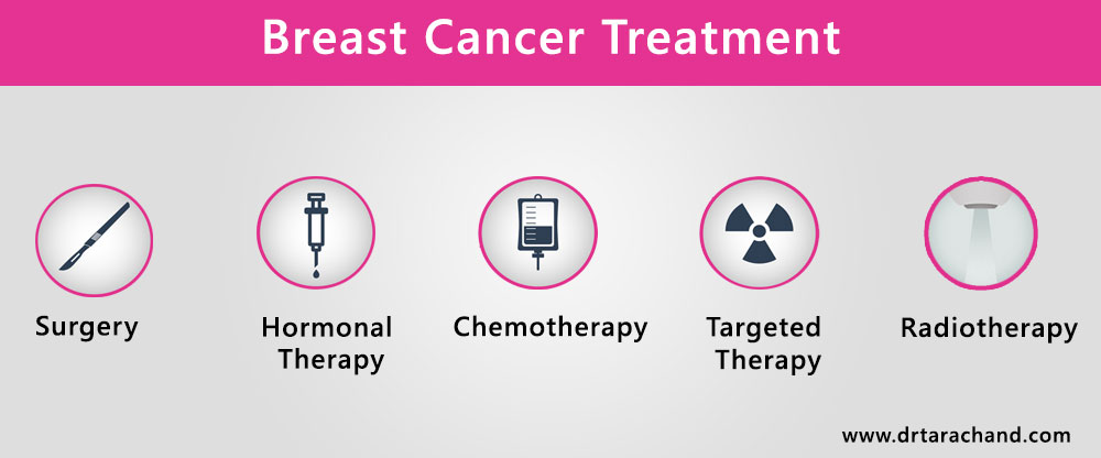 Breast cancer treatment in Jaipur
